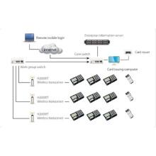 Enterprise Operation Management System