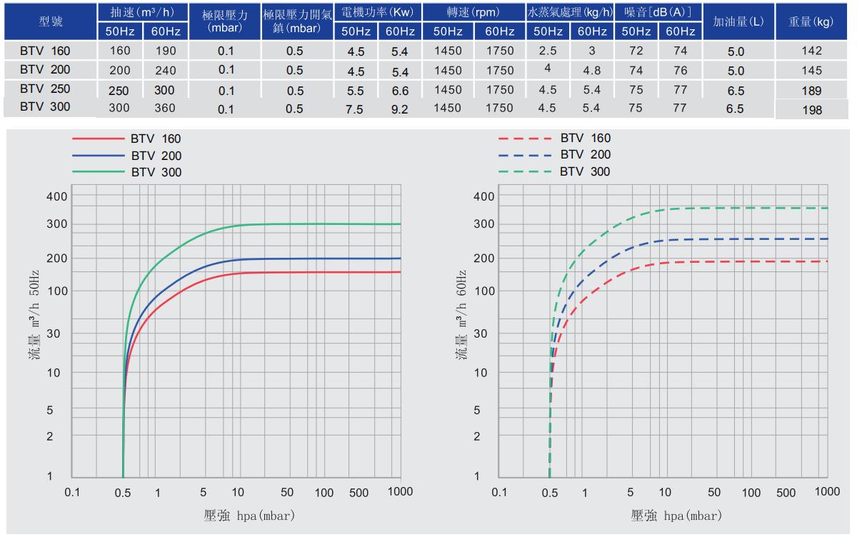single stage rotary vane pump