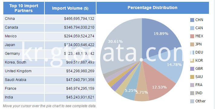 USA import data