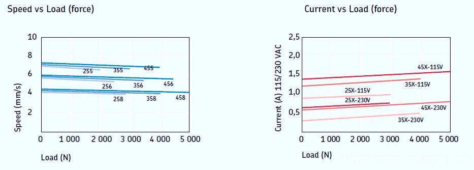 GRA series ac linear motor/ characteristic