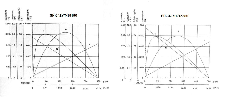 Mechanical Characteristics