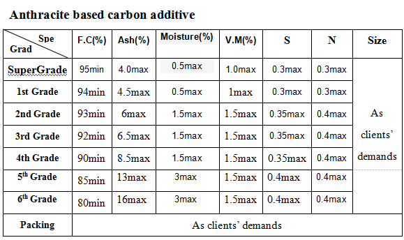 Carbon Additive