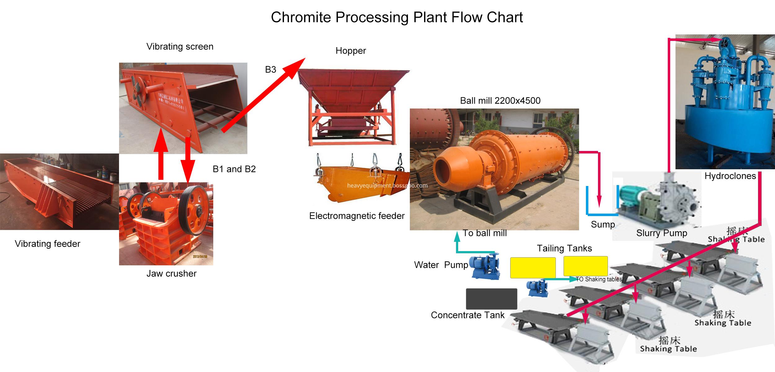 Chromite ore washing plant