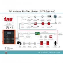 Painel de controle de alarme de incêndio inteligente para alarme de incêndio