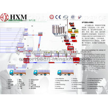 Fabricação de blocos automáticos AAC Fabricação de blocos de venda directa AAC