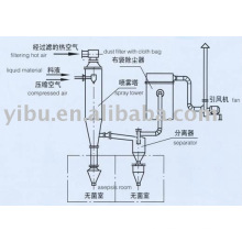 Asepsis Spray Dryer used in chemical industry