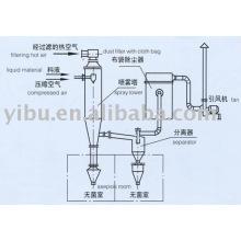 Asepsis Spray Dryer usado na indústria química