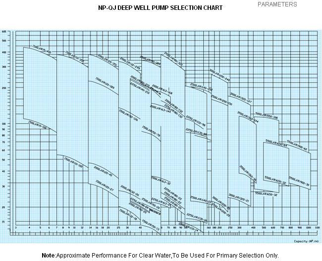 Qj Pump Curve