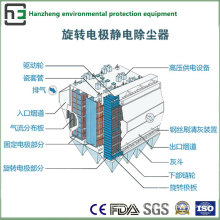 Wide Space of Top Electrostatic Collector-Induction Furnace Air Flow Treatment