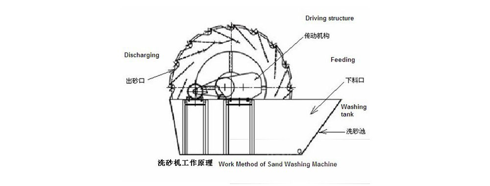 Principle Sand Washed Machine