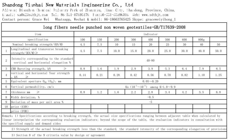 Technical Data For Long Fiber Nonwoven Geotextile