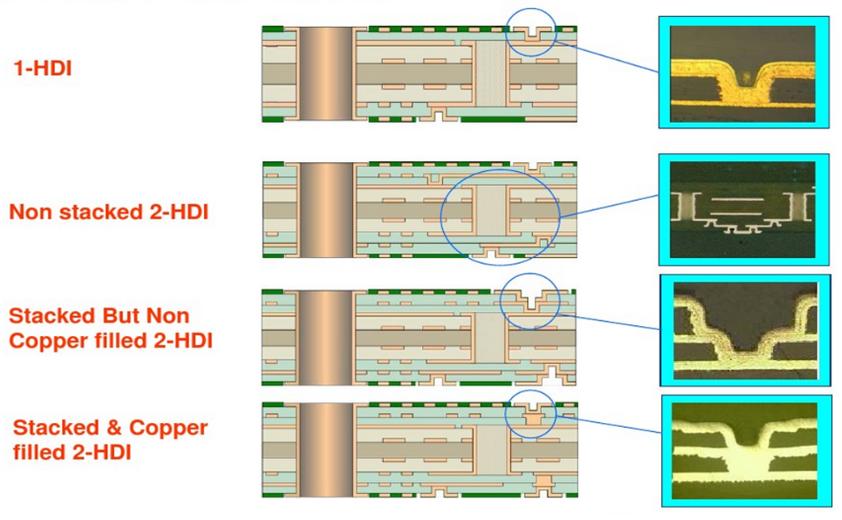 HDI PCB Stackup