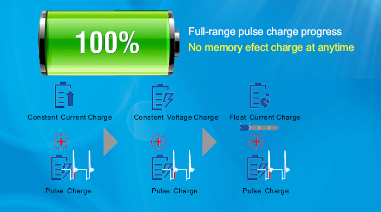 Pulse charge mode