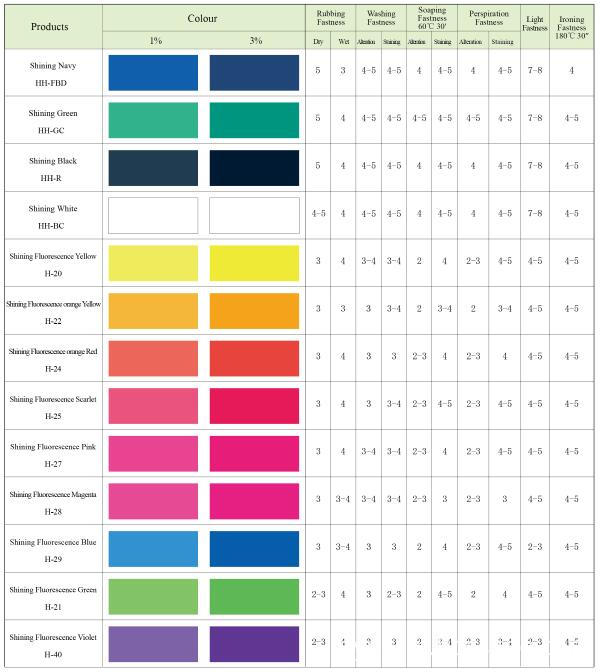 Pigment Dispersion For Textile Printing and Coating-HH Range (HH)2