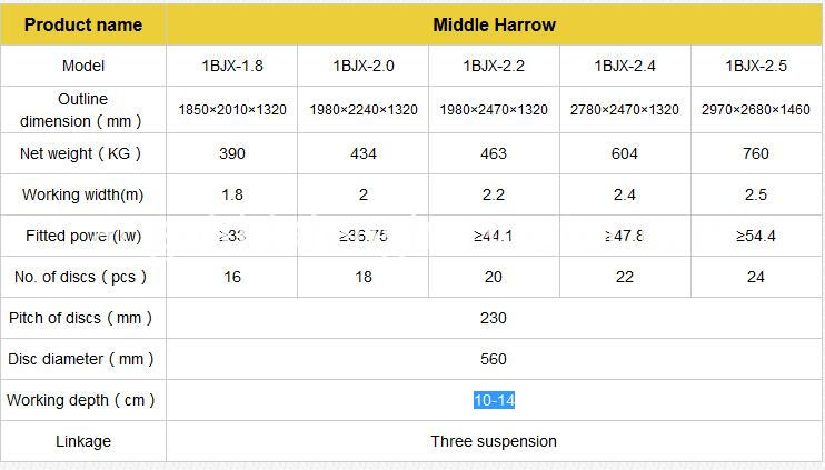 parameters of middle harrow
