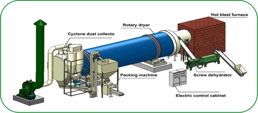 rotary dryer machine
