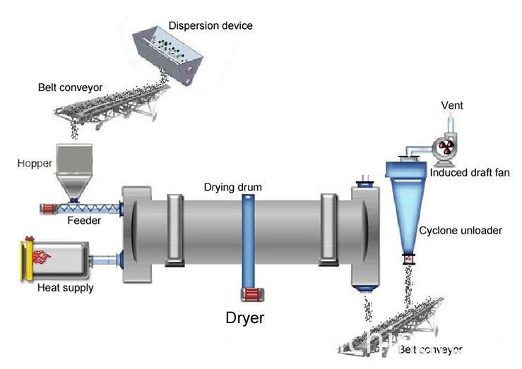 Sludge Rotary Drum Dryer Structure