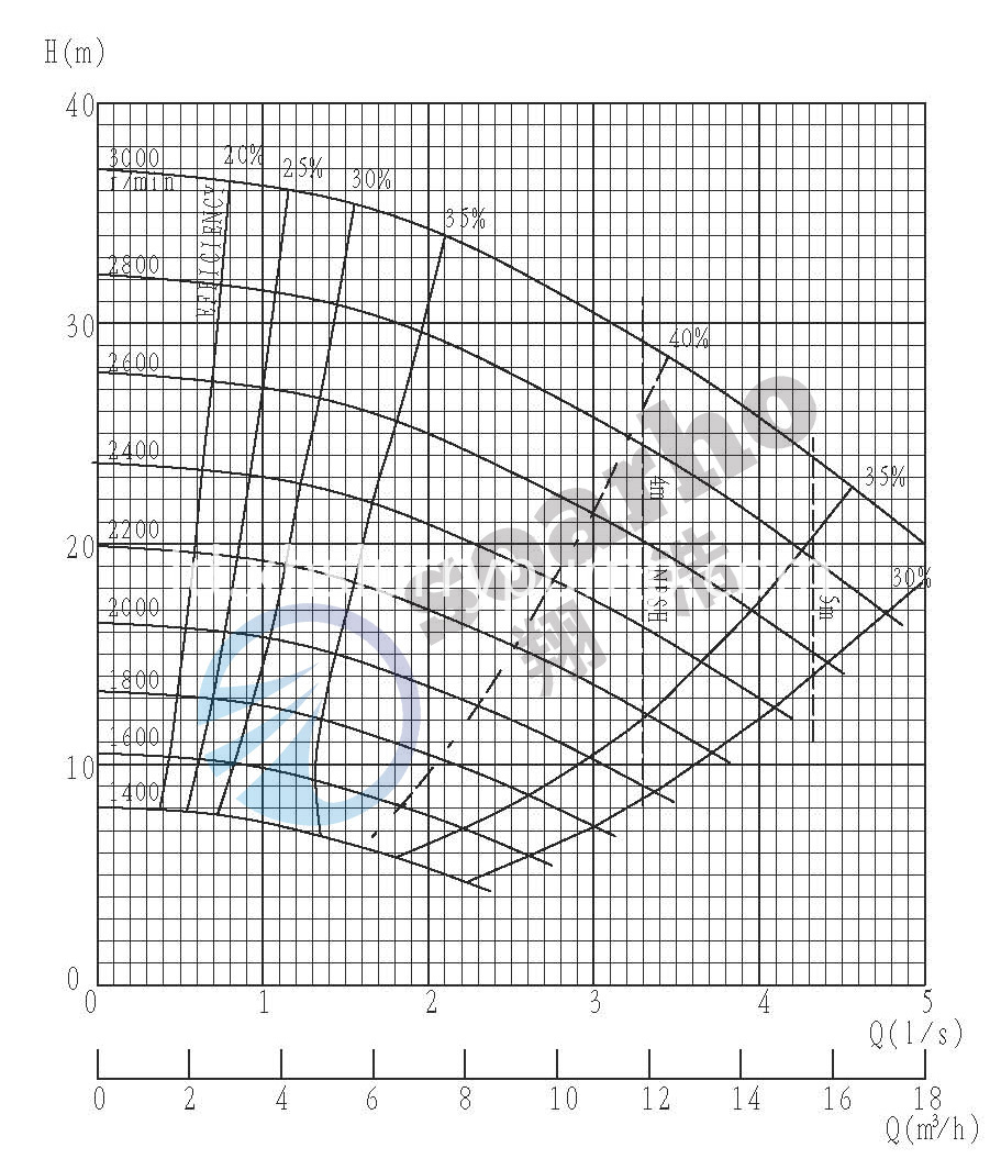 20A-L performance curve