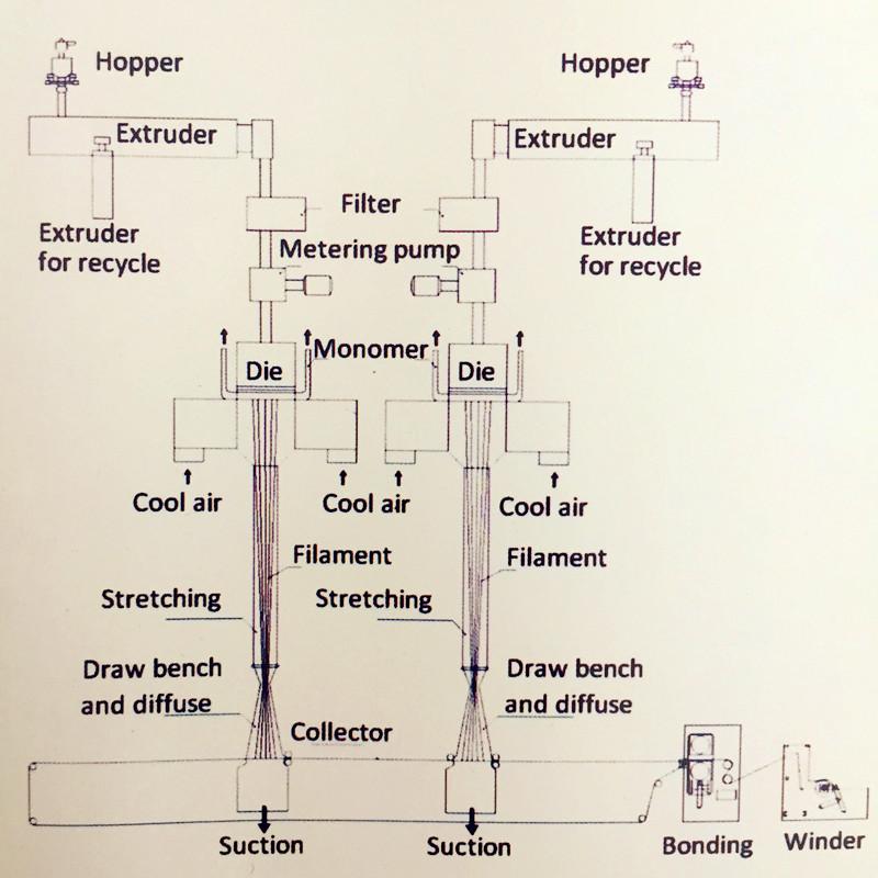 SS nonwoven machine
