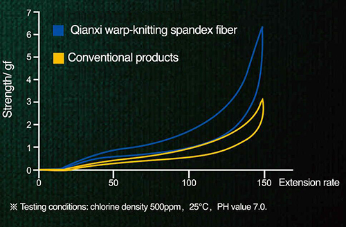 Spandex for high-grade warp-knitting fabrics