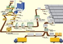 Autoclaved Aerated Concrete Production LineAutoclaved Aerated Concrete Production Line(AAC plant) )