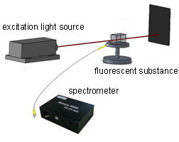 What Does a Spectrometer Measure