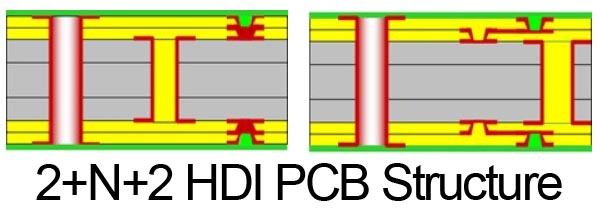 2+N+2-HDI-PCB-structure