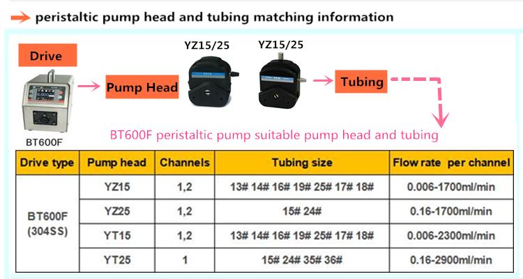 peristaltic water pump
