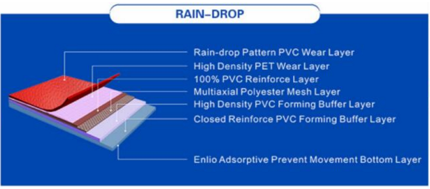 struture of raindrop flooring