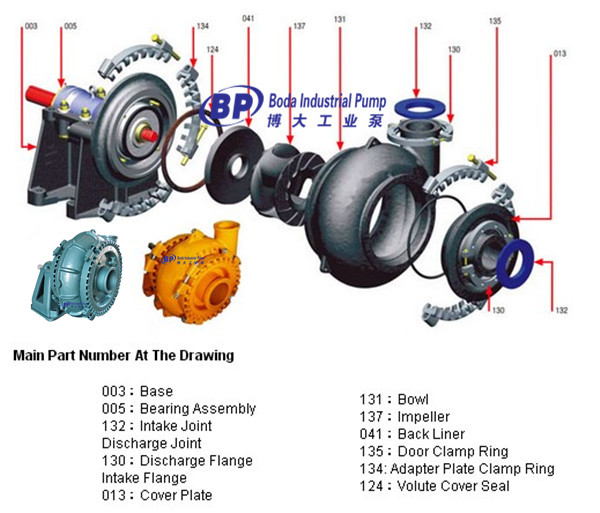 slurry pump_PRODUCT_Shijiazhuang Boda Industrial Pump Co ,Ltd