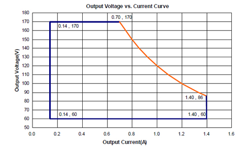 Output Current