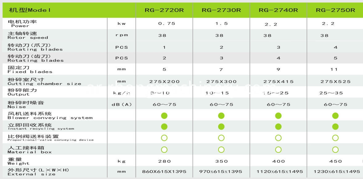 RG-27 specification