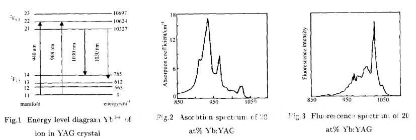Energy Level Diagram of YbYAG