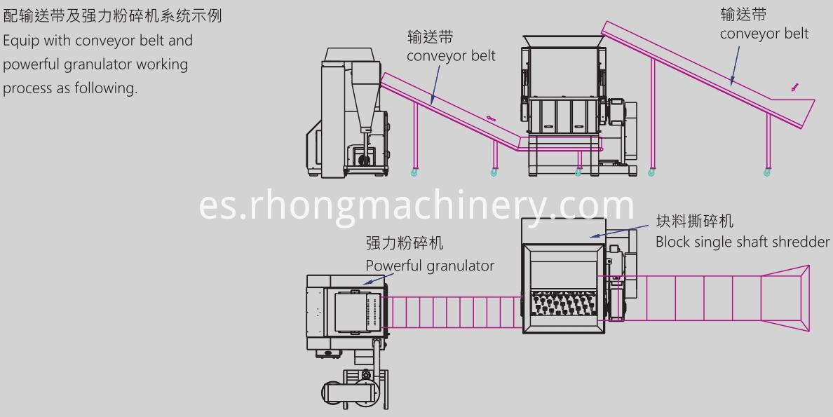 RSS shredder working process