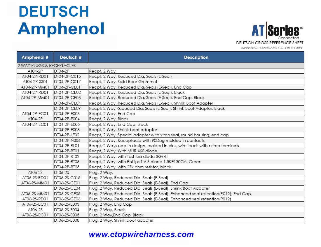 DEUTSCH-AMPHENOL cross reference sheet
