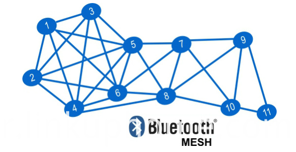 Blutooth Mesh of Smart RGBW bulb with APP control