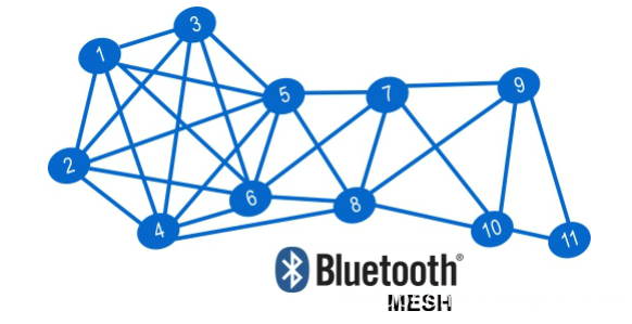 Blutooth Mesh of Smart solar light app control