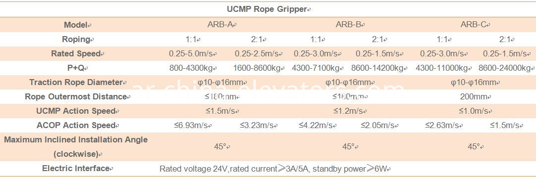 Ucmp Rope Gripper