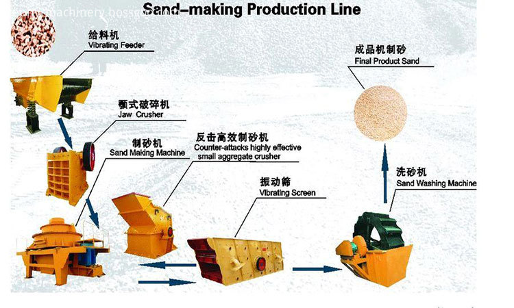 sand-making-machine