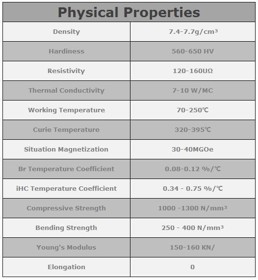 neodium magnet physical properties