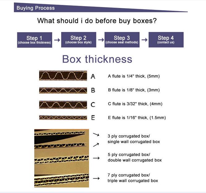 box thickness