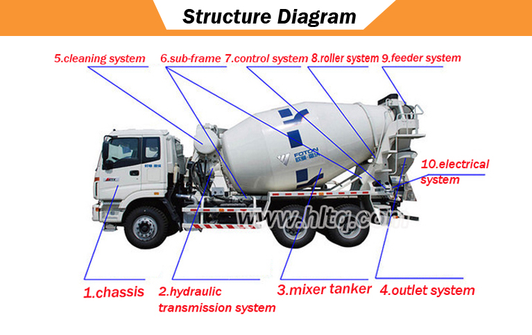 Structure diagram of concrete mixer truck