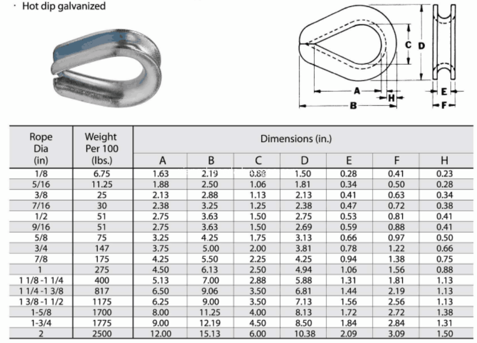 G 414 Wire Rope Thimble