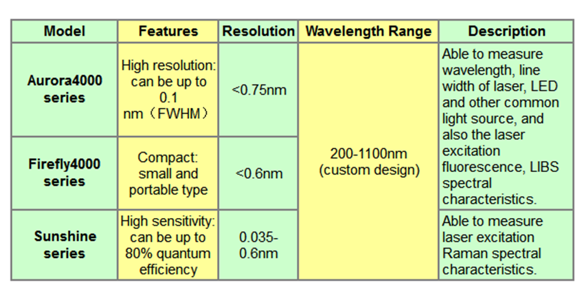 specifications for fiber optic spectrometer