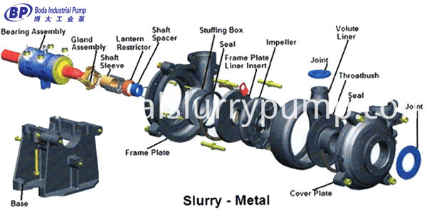 BH Slurry pump Structure Drawing2