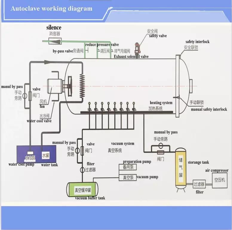 Composite Autoclave Carbon Fiber