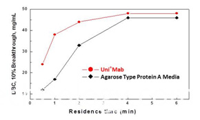 Gst Protein Purification