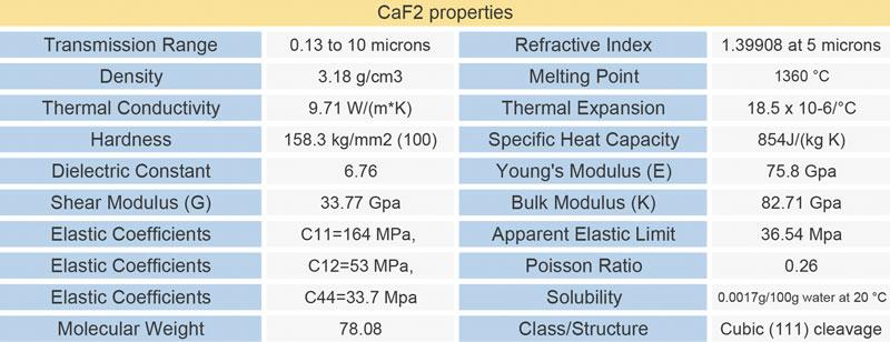 CAF2 material properties