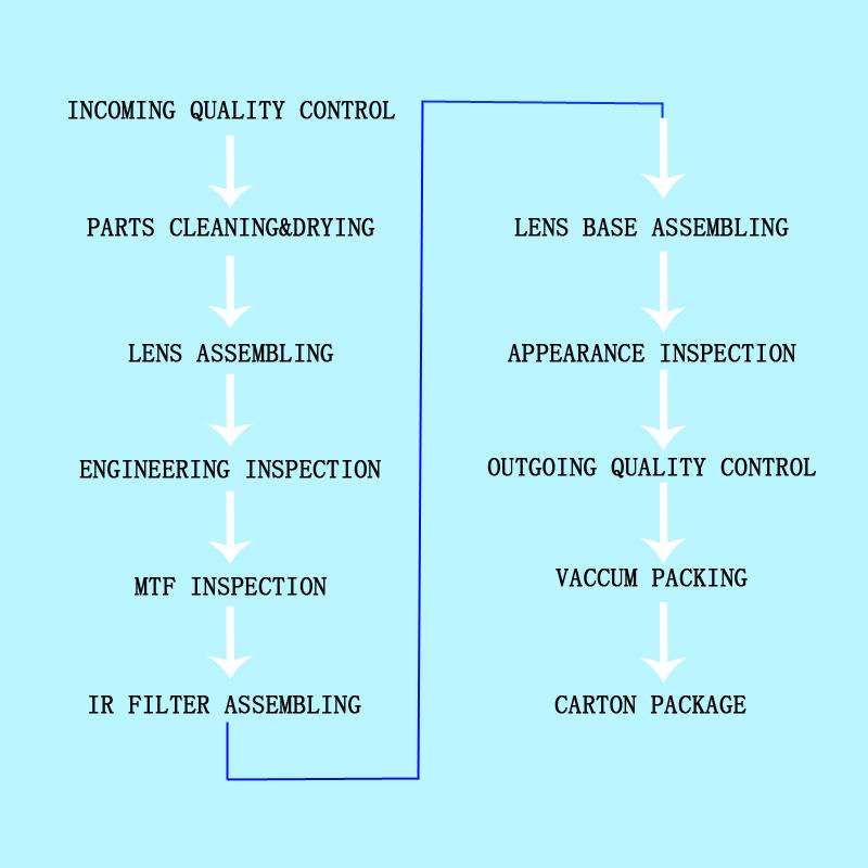 cctv lens assembling process