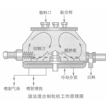 50series Mixing Granulator for granulating material
